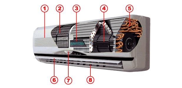 из чего состоит внутренний блок кондиционера